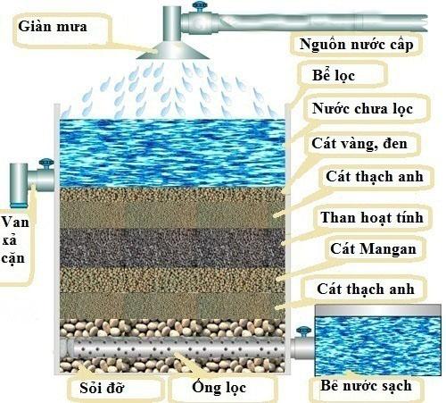 Dungt han hoạt tính trong hệ thống lọc nước